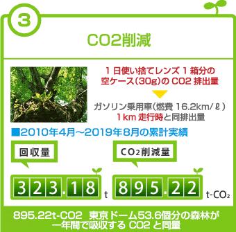 3.CO2削減 ■2010年4月~2017年8月の累計実績 回収量:233.76t CO2削減量:647.5t-CO2 東京ドーム:38.8個分