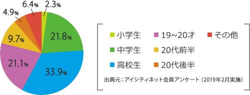 出典元:アイシティネット会員アンケート(2019年2月実施)
