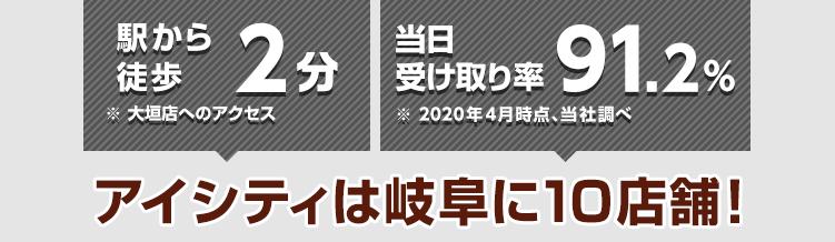 駅から徒歩2分※大垣店へのアクセス 当日受け取り率91.2%※2020年4月時点、当社調べ アイシティは岐阜に10店舗!