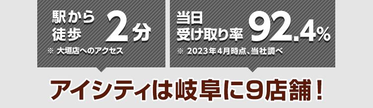 駅から徒歩2分※大垣店へのアクセス 当日受け取り率89.9%※2021年4月時点、当社調べ アイシティは岐阜に10店舗!
