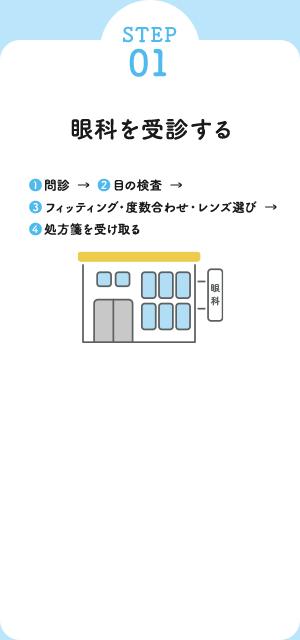 STEP 01 眼科を受診する (1) 問診 → (2) 目の検査 → (3) フィッティング・度数合わせ・レンズ選び → (4) 処方箋を受け取る