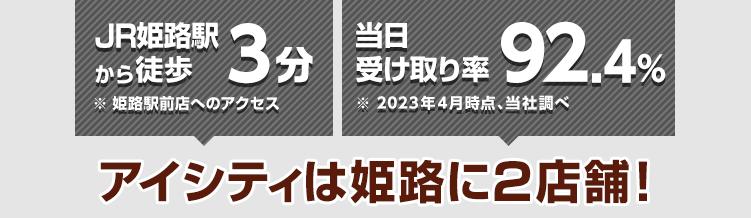 JR姫路駅から徒歩3分 ※姫路駅前店へのアクセス 当日受け取り率89.9%※2021年4月時点、当社調べ アイシティは姫路に2店舗!
