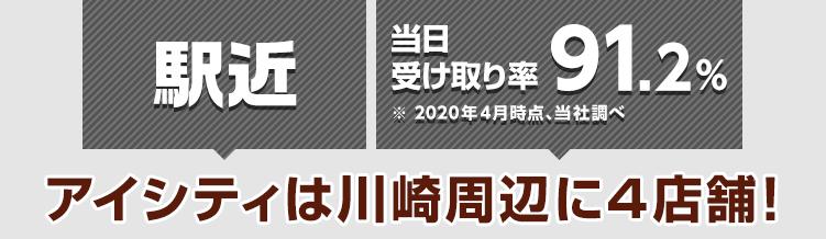 駅近 当日受け取り率91.2%※2020年4月時点、当社調べ アイシティは川崎周辺に4店舗!