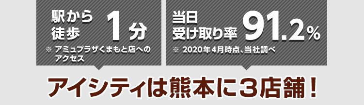 駅から徒歩3分※下通り店へのアクセス 当日受け取り率91.2%※2020年4月時点、当社調べ アイシティは熊本に2店舗!