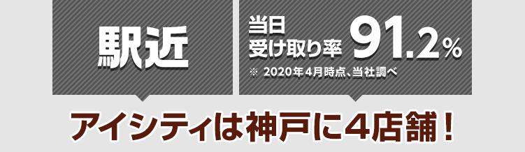 アイシティは神戸に4店舗! 駅近 当日の受け取り率90%※2019年4月時点、当社調べ
