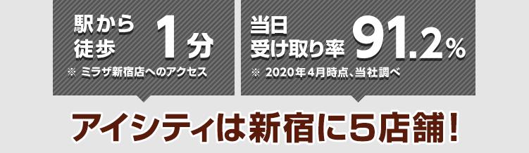 駅から徒歩1分※ミラザ新宿店へのアクセス 当日受け取り率91.2%※2020年4月時点、当社調べ アイシティは新宿に5店舗!