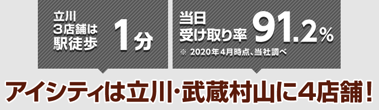 立川3店舗は駅徒歩1分 当日の受け取り率94%※2017年4月時点、当社調べ アイシティは立川・武蔵村山に4店舗!