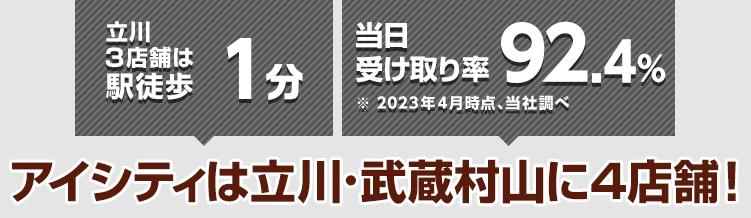 立川3店舗は駅徒歩1分 当日受け取り率89.9%※2021年4月時点、当社調べ アイシティは立川・武蔵村山に4店舗!