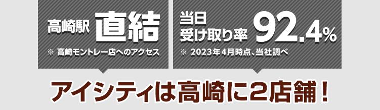 高崎駅直結※高崎モントレー店へのアクセス 当日受け取り率89.9%※2021年4月時点、当社調べ アイシティは高崎に2店舗!
