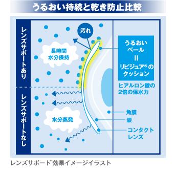 うるおい持続と乾き防止比較