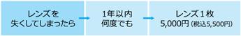 レンズを失くしてしまったら→1年以内何度でも→レンズ1枚5,000円(税抜)